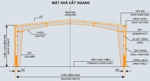Thông số cơ bản nhà thép