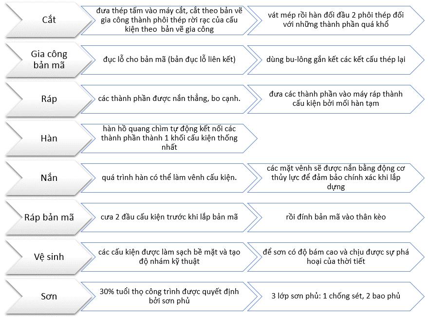 Các bước gia công cấu kiện